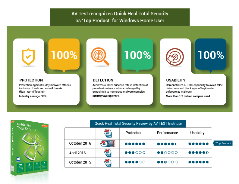 QH-Infographic-AV-TEST
